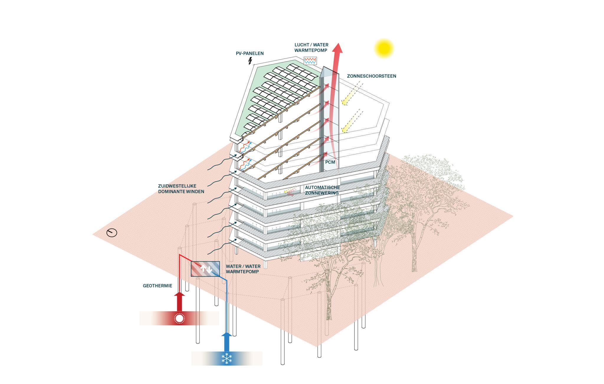 Leiedal RAU Architects Sustainability Scheme